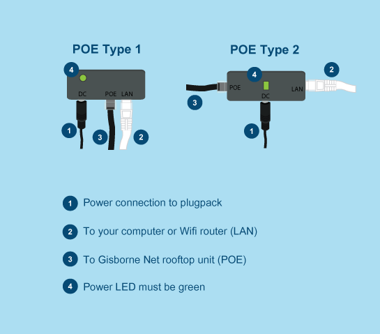 ConnectingPOE